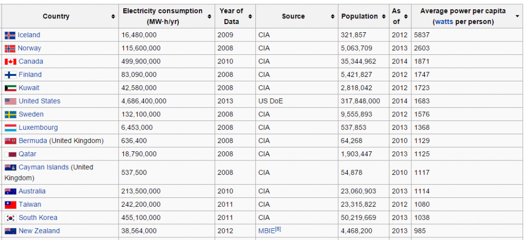 List of countries by electricity consumption   Wikipedia  the free encyclopedia